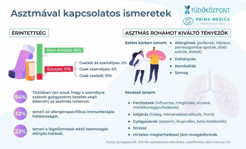 Infografika az asztmáról